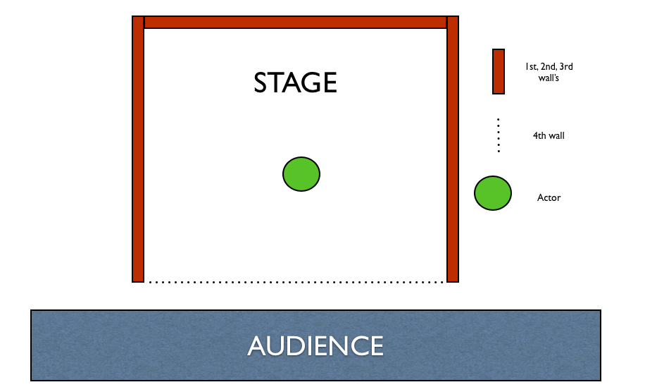 Pic-of-fourth-wall-broken-in-theater