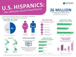 univision-infograph-for-fcg_hhm-blog