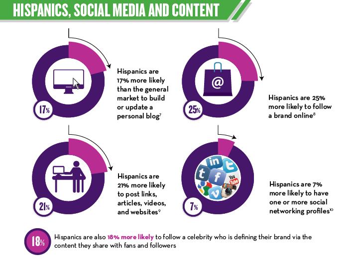 Hispanics, Social Media & Content