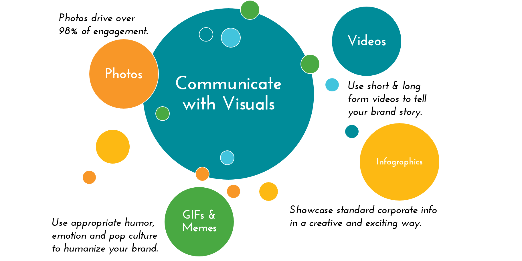 Communicate with Visuals