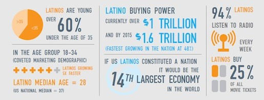 Source: HuffingtonPost, Latinos in Mainstream Media Are a Disappearing Act: The Latino Media Gap Crisis